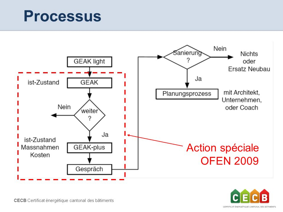 CECB Certificat énergétique cantonal des bâtiments Processus Action spéciale OFEN 2009