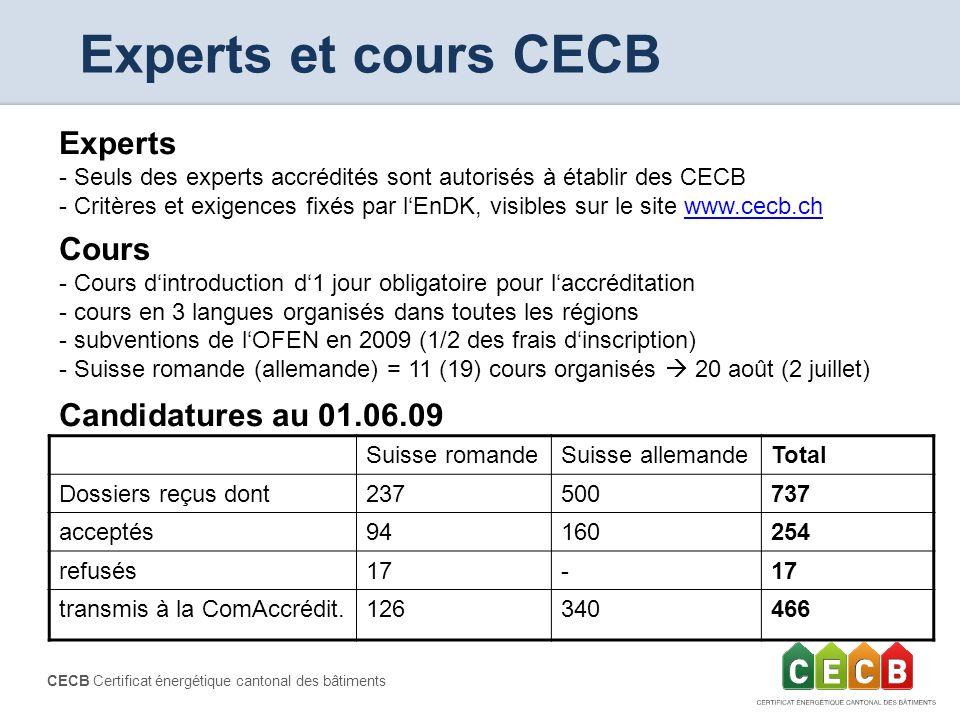 CECB Certificat énergétique cantonal des bâtiments Experts et cours CECB Experts - Seuls des experts accrédités sont autorisés à établir des CECB - Cr