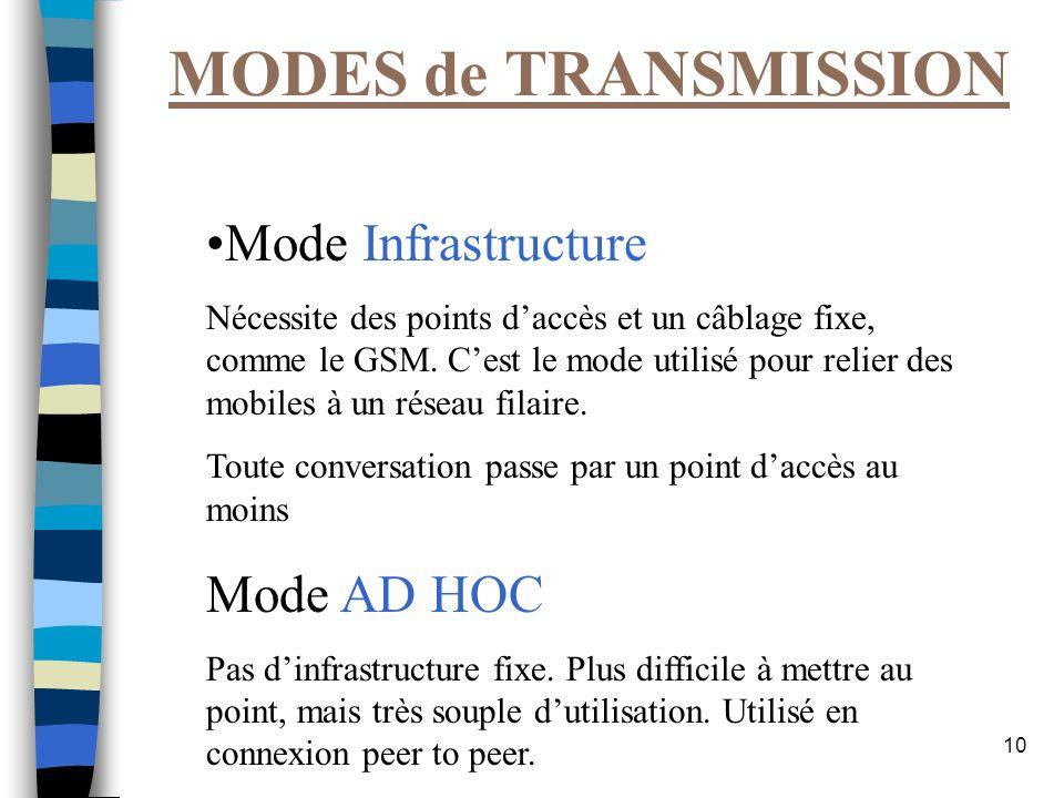 10 MODES de TRANSMISSION Mode Infrastructure Nécessite des points daccès et un câblage fixe, comme le GSM. Cest le mode utilisé pour relier des mobile