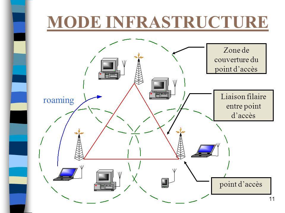 11 MODE INFRASTRUCTURE Zone de couverture du point daccès point daccès Liaison filaire entre point daccès roaming