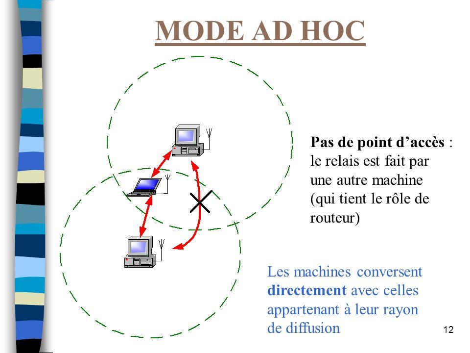 12 MODE AD HOC Les machines conversent directement avec celles appartenant à leur rayon de diffusion Pas de point daccès : le relais est fait par une