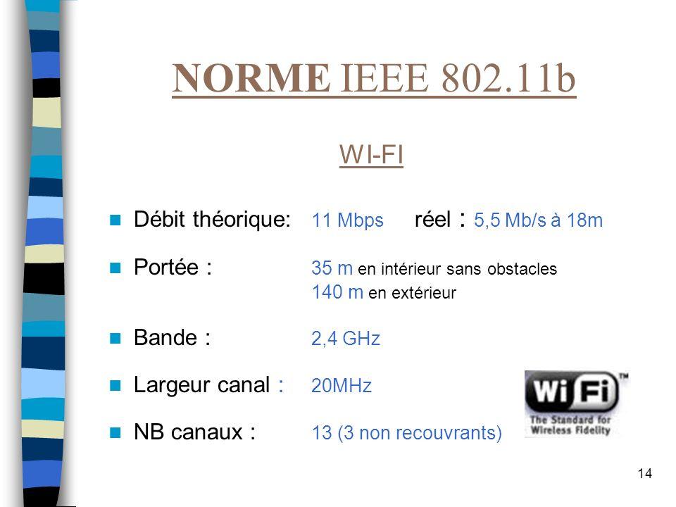 14 NORME IEEE 802.11b WI-FI Débit théorique: 11 Mbps réel : 5,5 Mb/s à 18m Portée : 35 m en intérieur sans obstacles 140 m en extérieur Bande : 2,4 GH