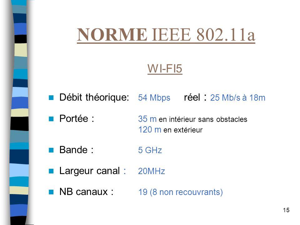 15 NORME IEEE 802.11a WI-FI5 Débit théorique: 54 Mbps réel : 25 Mb/s à 18m Portée : 35 m en intérieur sans obstacles 120 m en extérieur Bande : 5 GHz