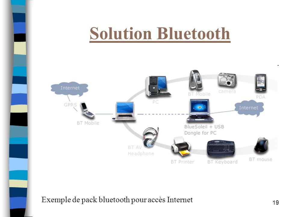 19 Solution Bluetooth Exemple de pack bluetooth pour accès Internet