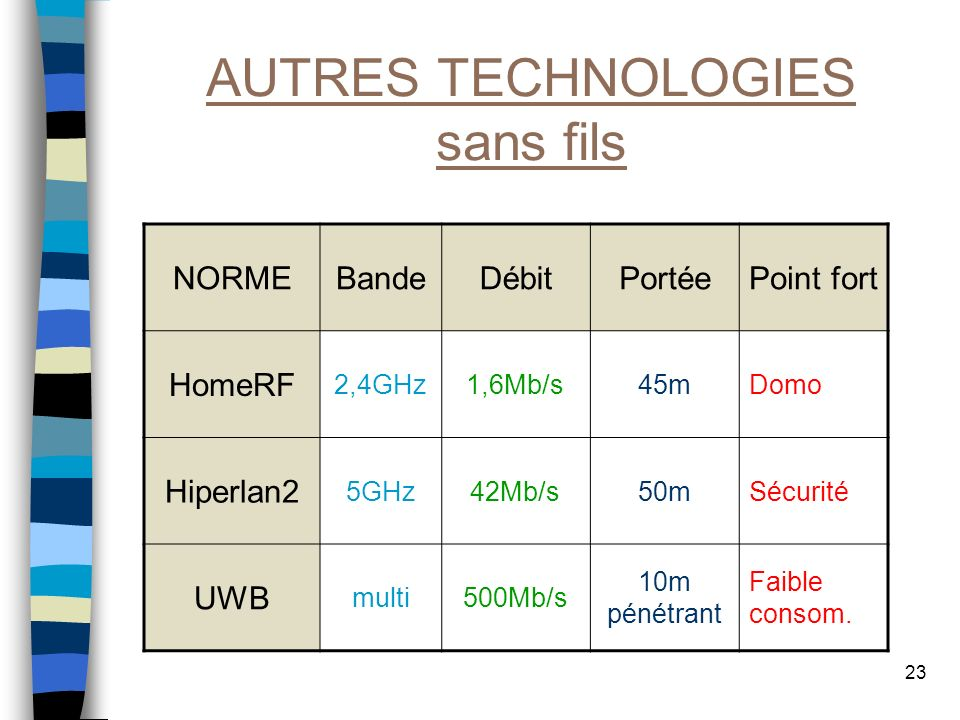 23 AUTRES TECHNOLOGIES sans fils NORMEBandeDébitPortéePoint fort HomeRF 2,4GHz1,6Mb/s45mDomo Hiperlan2 5GHz42Mb/s50mSécurité UWB multi500Mb/s 10m péné