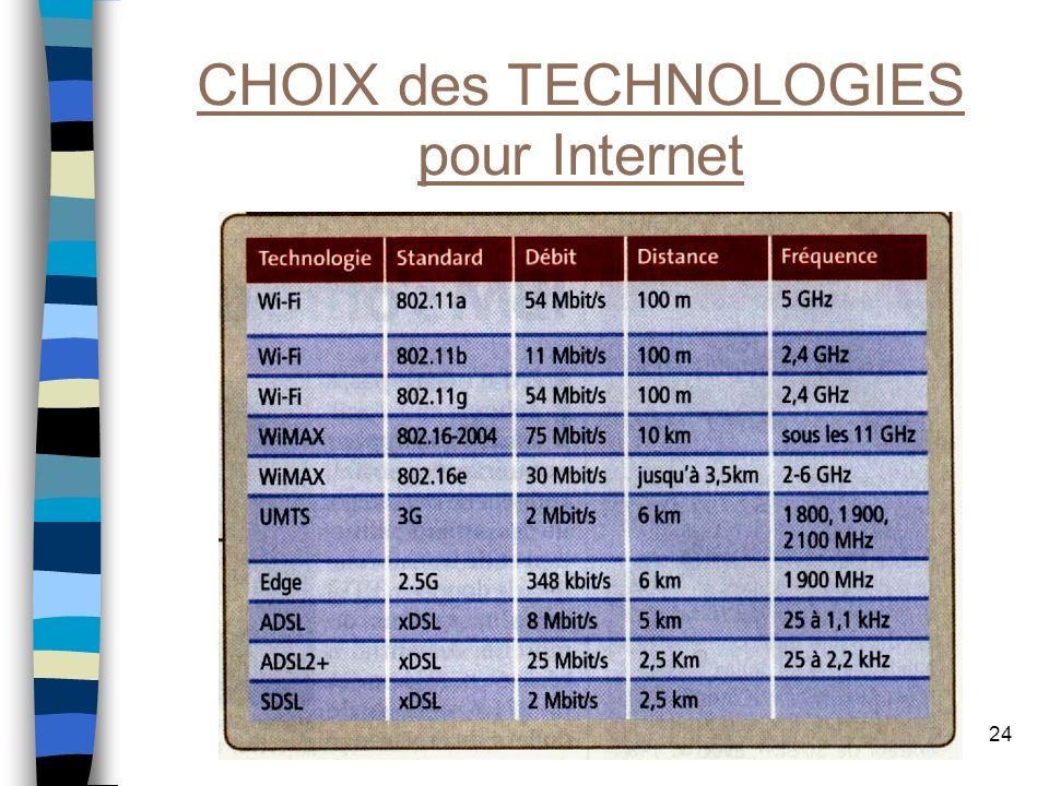 24 CHOIX des TECHNOLOGIES pour Internet