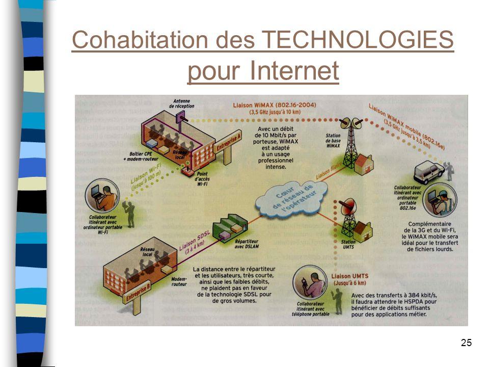 25 Cohabitation des TECHNOLOGIES pour Internet