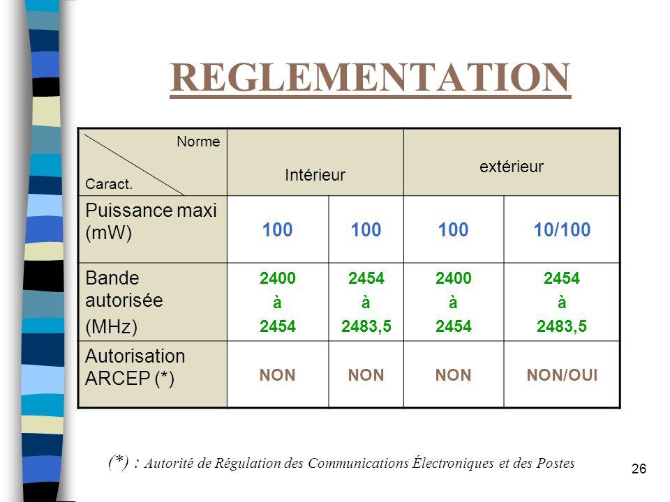 26 REGLEMENTATION Norme Caract. Intérieur extérieur Puissance maxi (mW) 100 10/100 Bande autorisée (MHz) 2400 à 2454 à 2483,5 2400 à 2454 à 2483,5 Aut