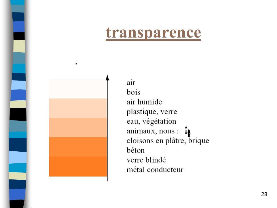 28 transparence