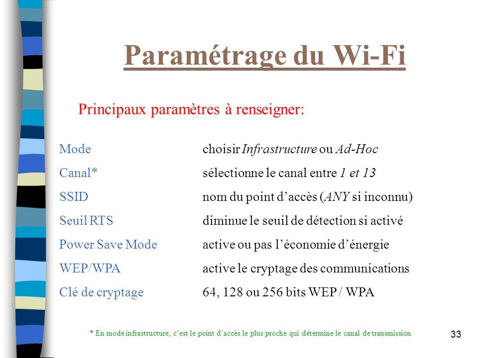 33 Paramétrage du Wi-Fi Mode choisir Infrastructure ou Ad-Hoc Canal*sélectionne le canal entre 1 et 13 SSIDnom du point daccès (ANY si inconnu) Seuil