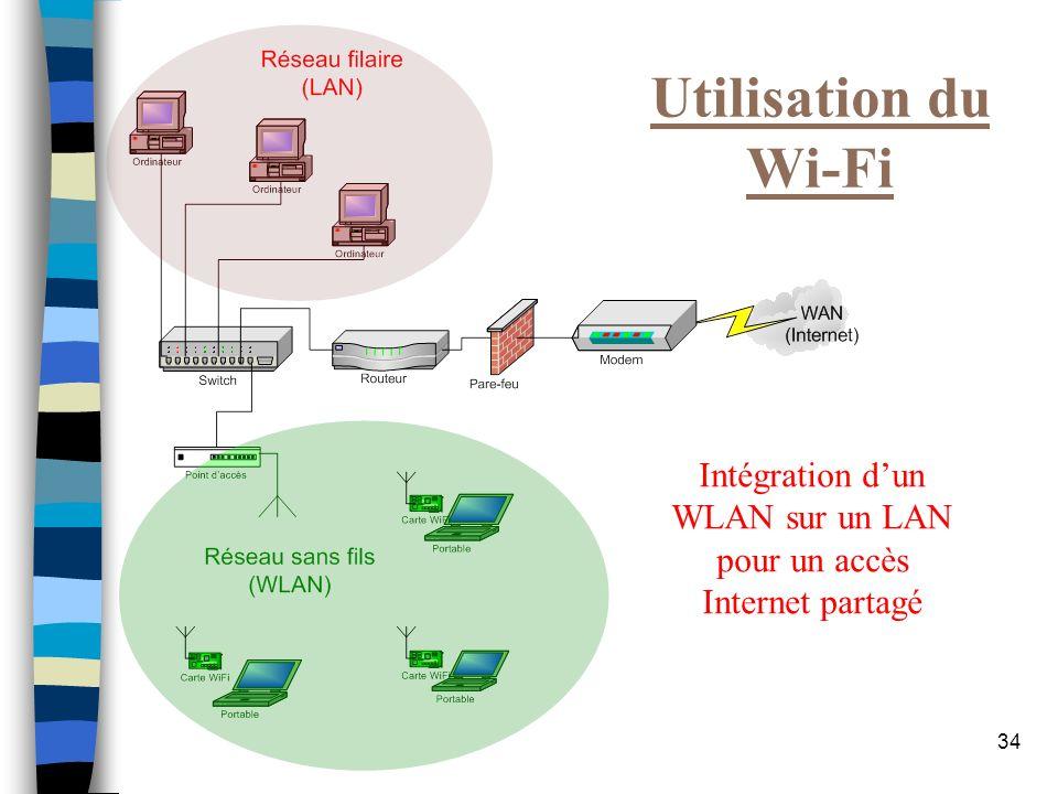 34 Utilisation du Wi-Fi Intégration dun WLAN sur un LAN pour un accès Internet partagé