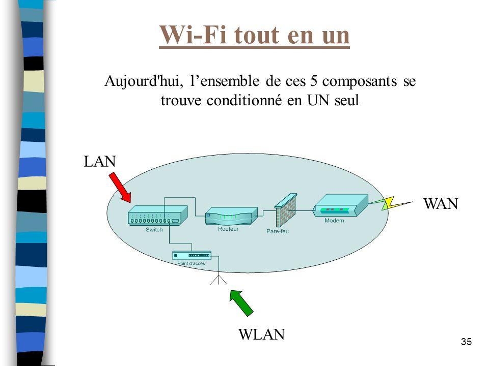 35 Wi-Fi tout en un Aujourd'hui, lensemble de ces 5 composants se trouve conditionné en UN seul LAN WLAN WAN