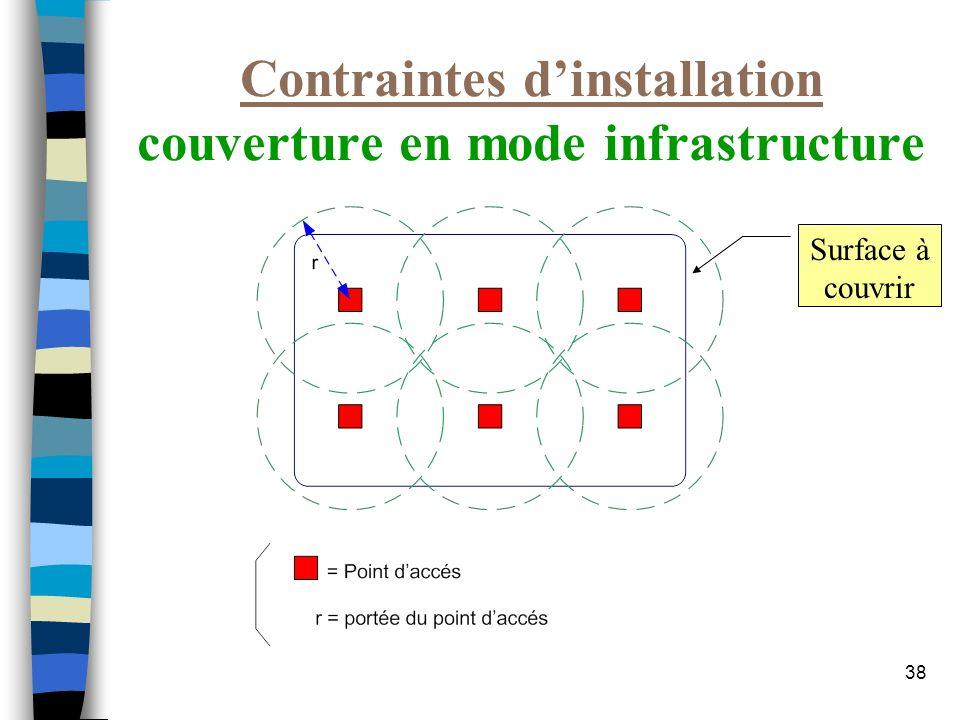 38 Contraintes dinstallation couverture en mode infrastructure Surface à couvrir