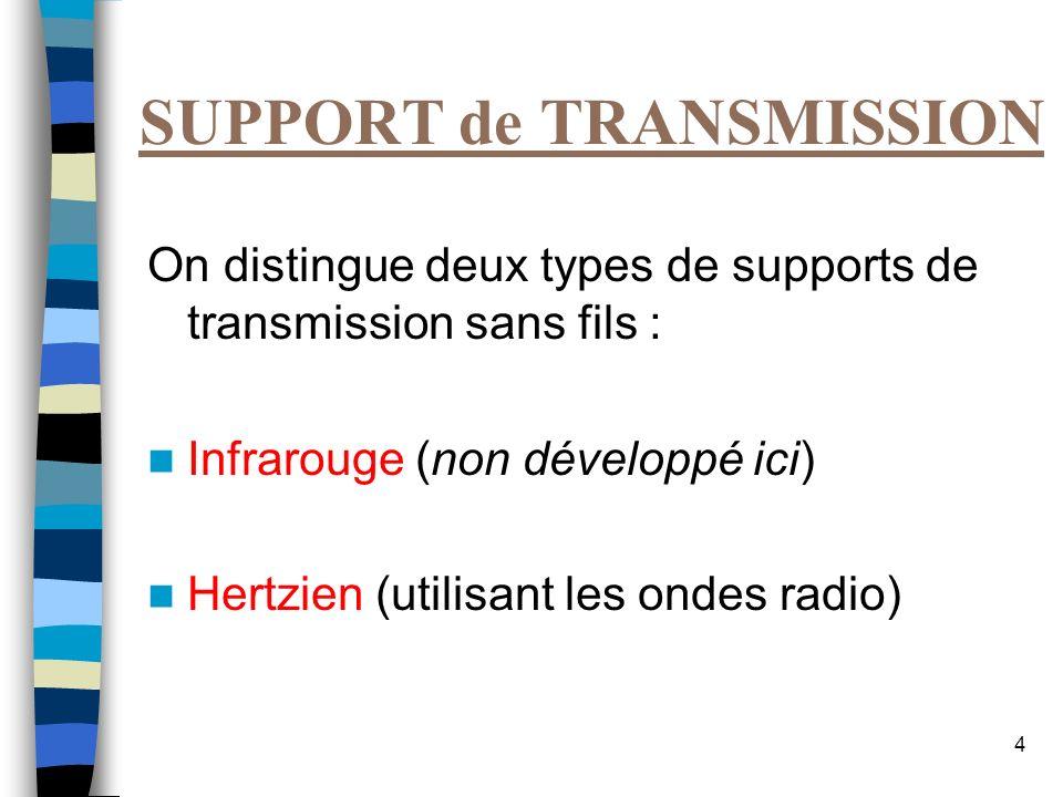 4 SUPPORT de TRANSMISSION On distingue deux types de supports de transmission sans fils : Infrarouge (non développé ici) Hertzien (utilisant les ondes