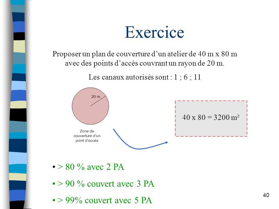 40 Exercice Proposer un plan de couverture dun atelier de 40 m x 80 m avec des points daccès couvrant un rayon de 20 m. Les canaux autorisés sont : 1