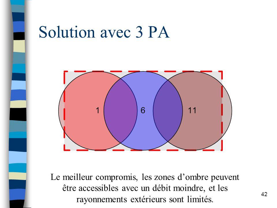 42 Solution avec 3 PA Le meilleur compromis, les zones dombre peuvent être accessibles avec un débit moindre, et les rayonnements extérieurs sont limi