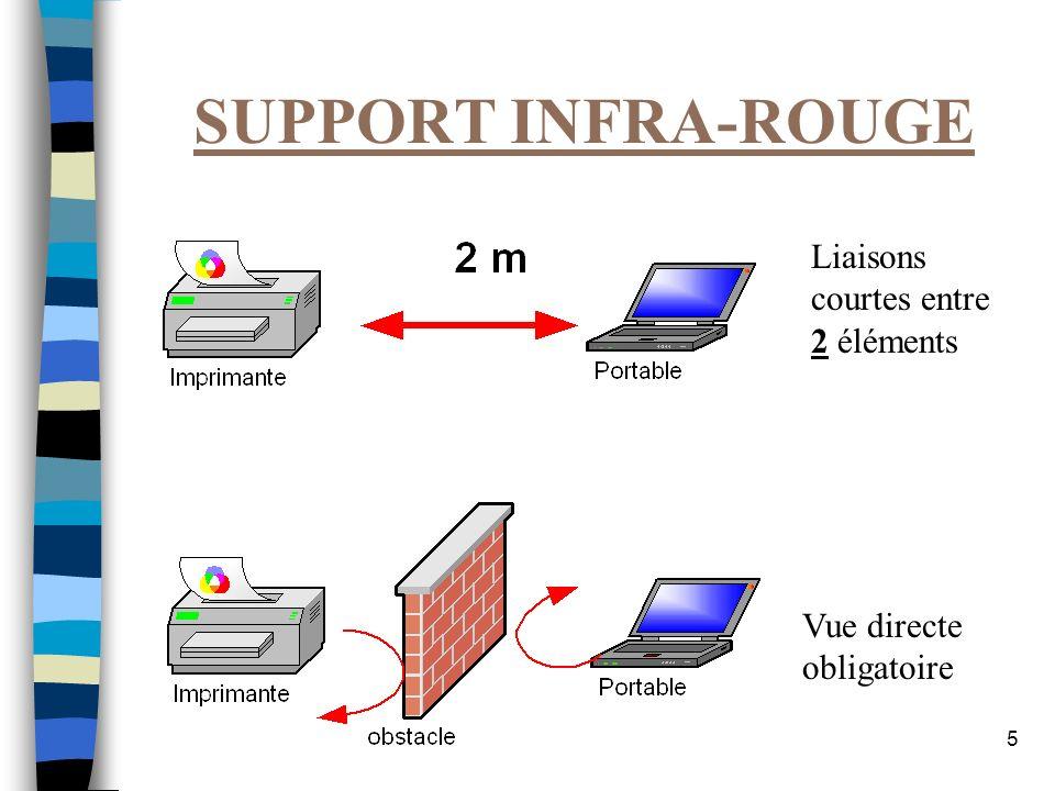 5 SUPPORT INFRA-ROUGE Vue directe obligatoire Liaisons courtes entre 2 éléments