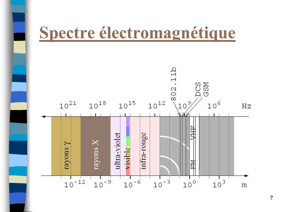 8 SEQUENCE DIRECTE DSSS : Les informations sont émises sur plusieurs fréquences (ex : Wi-Fi) Peu derreurs et débit élevé