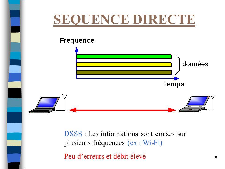 9 SAUT DE FREQUENCE FHSS : les données sont émises sur une seule fréquence qui change régulièrement.