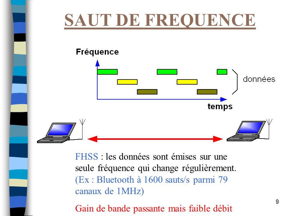 9 SAUT DE FREQUENCE FHSS : les données sont émises sur une seule fréquence qui change régulièrement. (Ex : Bluetooth à 1600 sauts/s parmi 79 canaux de