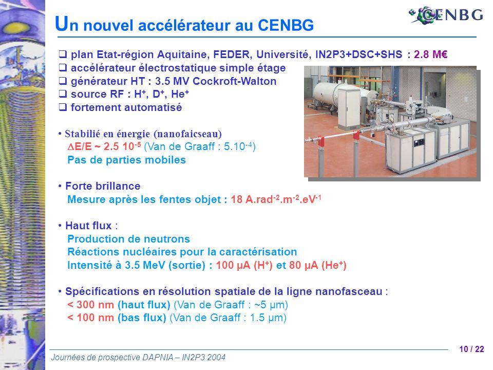 10 / 22 Journées de prospective DAPNIA – IN2P3 2004 plan Etat-région Aquitaine, FEDER, Université, IN2P3+DSC+SHS : 2.8 M accélérateur électrostatique