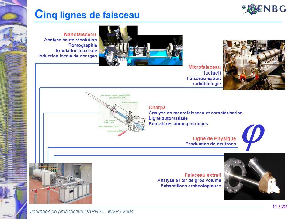 11 / 22 Journées de prospective DAPNIA – IN2P3 2004 Nanofaisceau Analyse haute résolution Tomographie Irradiation localisée Induction locale de charge