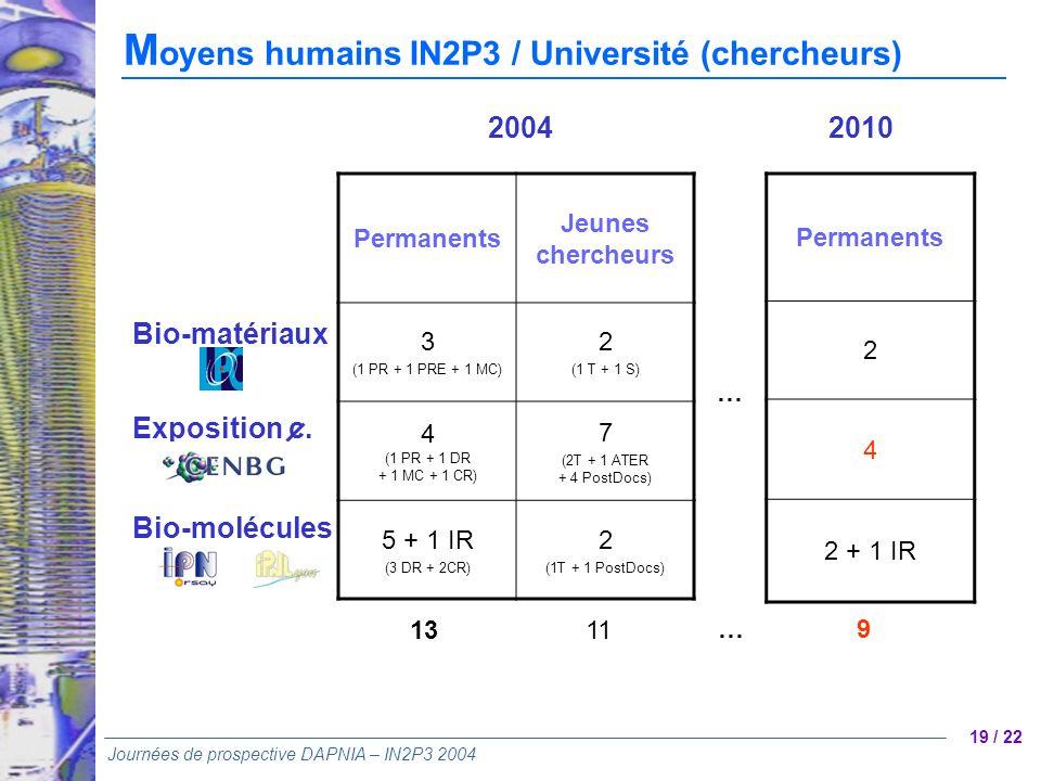 19 / 22 Journées de prospective DAPNIA – IN2P3 2004 M oyens humains IN2P3 / Université (chercheurs) Permanents Jeunes chercheurs 3 (1 PR + 1 PRE + 1 M