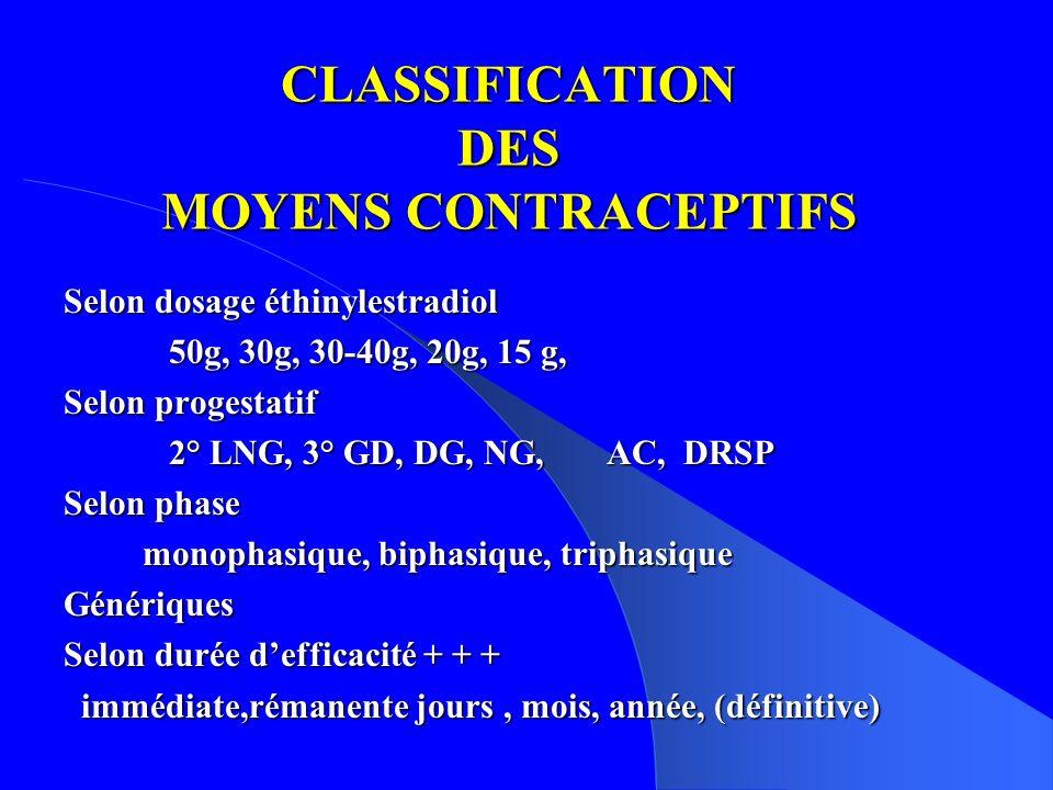 CLASSIFICATION DES MOYENS CONTRACEPTIFS Selon dosage éthinylestradiol 50g, 30g, 30-40g, 20g, 15 g, Selon progestatif 2° LNG, 3° GD, DG, NG, AC, DRSP Selon phase monophasique, biphasique, triphasique monophasique, biphasique, triphasiqueGénériques Selon durée defficacité + + + immédiate,rémanente jours, mois, année, (définitive) immédiate,rémanente jours, mois, année, (définitive)