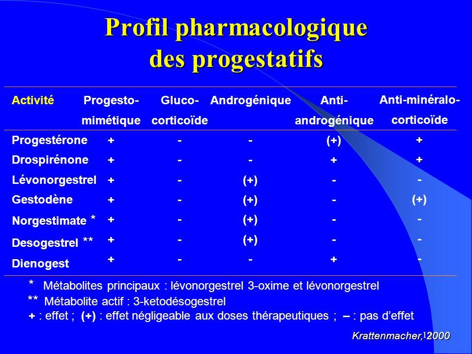 12 * Métabolites principaux : lévonorgestrel 3-oxime et lévonorgestrel ** Métabolite actif : 3-ketodésogestrel + : effet ; (+) : effet négligeable aux doses thérapeutiques ; – : pas deffet Krattenmacher, 2000 Activité Progestérone Drospirénone Lévonorgestrel Gestodène Norgestimate * Desogestrel ** Dienogest Progesto- mimétique + Gluco- corticoïde - Androgénique - (+) - Anti- androgénique (+) + - + Anti-minéralo- corticoïde++ - (+) - Profil pharmacologique des progestatifs