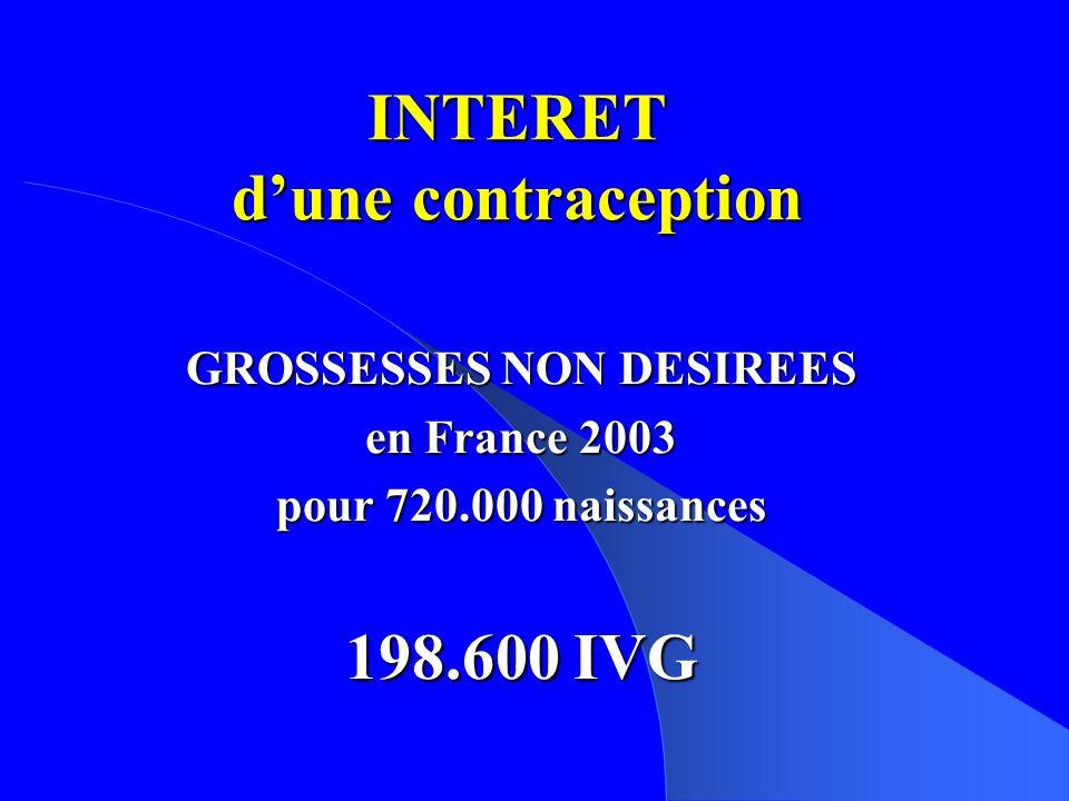INTERET dune contraception GROSSESSES NON DESIREES en France 2003 pour 720.000 naissances 198.600 IVG