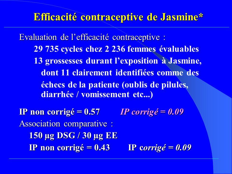 Evaluation de lefficacité contraceptive : 29 735 cycles chez 2 236 femmes évaluables 13 grossesses durant lexposition à Jasmine, dont 11 clairement identifiées comme des échecs de la patiente (oublis de pilules, diarrhée / vomissement etc...) IP non corrigé = 0.57 IP corrigé = 0.09 Association comparative : 150 µg DSG / 30 µg EE IP non corrigé = 0.43 IP corrigé = 0.09 Efficacité contraceptive de Jasmine*