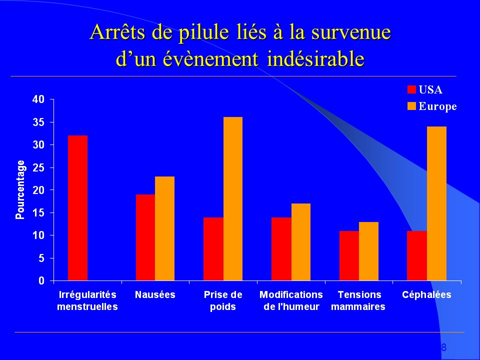 Fuchs et al., 1996 ; Rosenberg et al., 1998 Arrêts de pilule liés à la survenue dun évènement indésirable