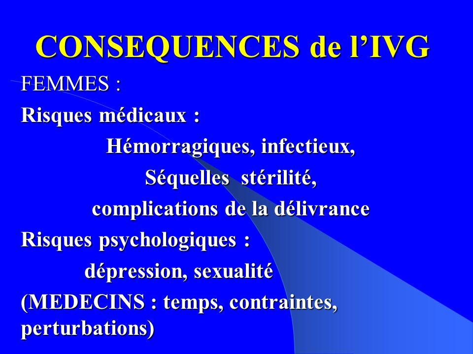CONSEQUENCES de lIVG FEMMES : Risques médicaux : Hémorragiques, infectieux, Séquelles stérilité, complications de la délivrance Risques psychologiques : dépression, sexualité dépression, sexualité (MEDECINS : temps, contraintes, perturbations)