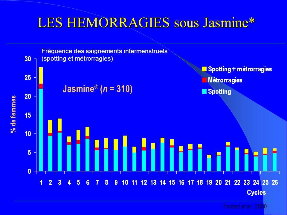 LES HEMORRAGIES sous Jasmine* Jasmine ® ( n = 310) Cycles % de femmes Foidart et al., 2000 Fréquence des saignements intermenstruels (spotting et métrorragies)