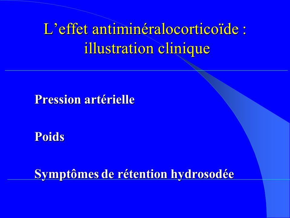 Leffet antiminéralocorticoïde : illustration clinique Pression artérielle Poids Symptômes de rétention hydrosodée