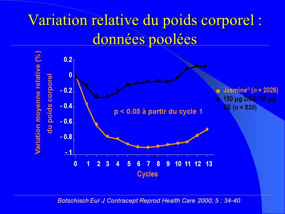 Variation relative du poids corporel : données poolées Jasmine ® ( n = 2026) 150 µg DSG/ 30 µg EE ( n = 830) 0.2 0 - 0.2 - 0.4 - 0.6 - 0.8 - 1 Cycles Variation moyenne relative (%) 0 1 23 4 5 6 7 8 9 10 11 12 13 p < 0.05 à partir du cycle 1 du poids corporel Botschisch Eur J Contracept Reprod Health Care 2000; 5 : 34-40