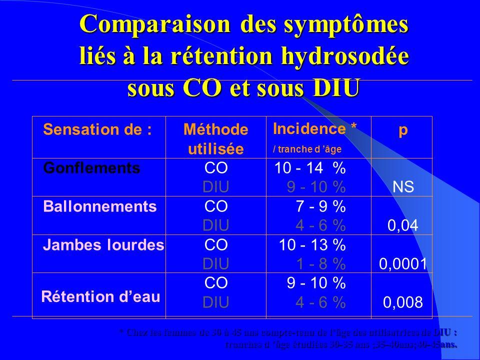 Comparaison des symptômes liés à la rétention hydrosodée sous CO et sous DIU Sensation de : Gonflements Ballonnements Jambes lourdes Méthode utilisée CO DIU CO DIU CO DIU CO DIU 10 - 14 % 9 - 10 % 7 - 9 % 4 - 6 % 10 - 13 % 1 - 8 % 9 - 10 % 4 - 6 % p NS 0,04 0,0001 0,008 * Chez les femmes de 30 à 45 ans compte-tenu de lâge des utilisatrices de DIU : tranches d âge étudiées 30-35 ans ;35-40ans;40-45ans.