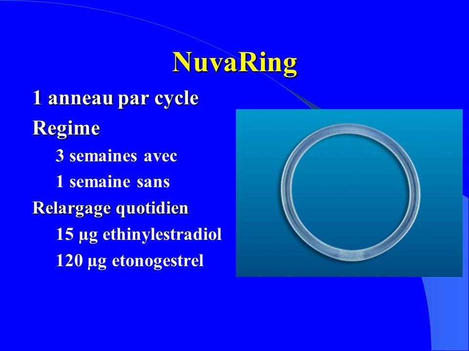 NuvaRing 1 anneau par cycle Regime 3 semaines avec 1 semaine sans Relargage quotidien 15 µg ethinylestradiol 120 µg etonogestrel