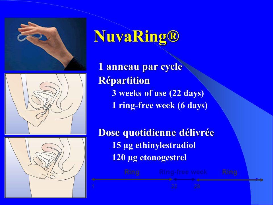 NuvaRing® 1 anneau par cycle Répartition 3 weeks of use (22 days) 1 ring-free week (6 days) Dose quotidienne délivrée 15 µg ethinylestradiol 120 µg etonogestrel 12228 RingRing-free weekRing