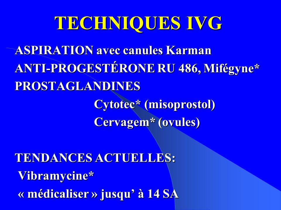 TECHNIQUES IVG ASPIRATION avec canules Karman ANTI-PROGESTÉRONE RU 486, Mifégyne* PROSTAGLANDINES Cytotec* (misoprostol) Cervagem* (ovules) Cervagem* (ovules) TENDANCES ACTUELLES: Vibramycine* Vibramycine* « médicaliser » jusqu à 14 SA « médicaliser » jusqu à 14 SA