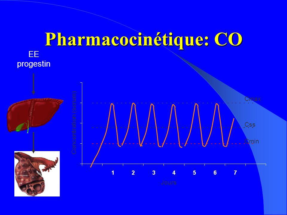 Pharmacocinétique: CO Cmax Css Cmin Concentration (serum) Jours EE progestin