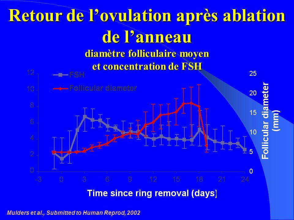 Retour de lovulation après ablation de lanneau diamètre folliculaire moyen et concentration de FSH Mulders et al., Submitted to Human Reprod, 2002