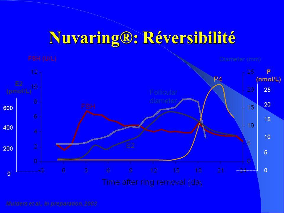 Nuvaring®: Réversibilité Mulders et al., In preparation, 2003 E2 (pmol/L) E2 P4 FSH (U/L) Diameter (mm) 600 400 200 0 0 25 20 15 10 5 P (nmol/L) FSH Follicular diameter