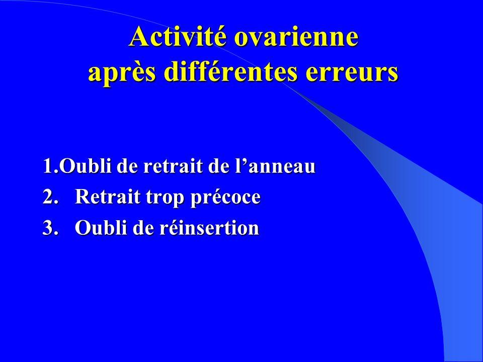 Activité ovarienne après différentes erreurs 1.Oubli de retrait de lanneau 2.