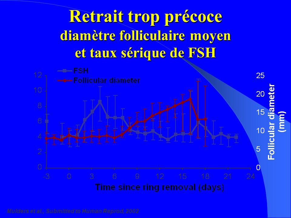Retrait trop précoce diamètre folliculaire moyen et taux sérique de FSH Mulders et al., Submitted to Human Reprod, 2002