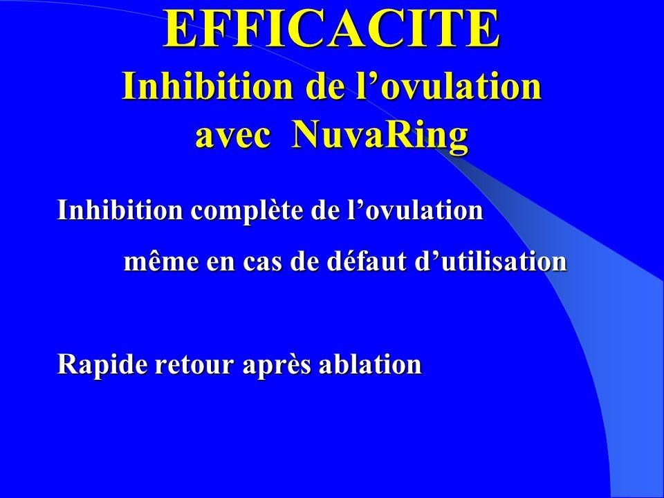 EFFICACITE Inhibition de lovulation avec NuvaRing Inhibition complète de lovulation même en cas de défaut dutilisation Rapide retour après ablation