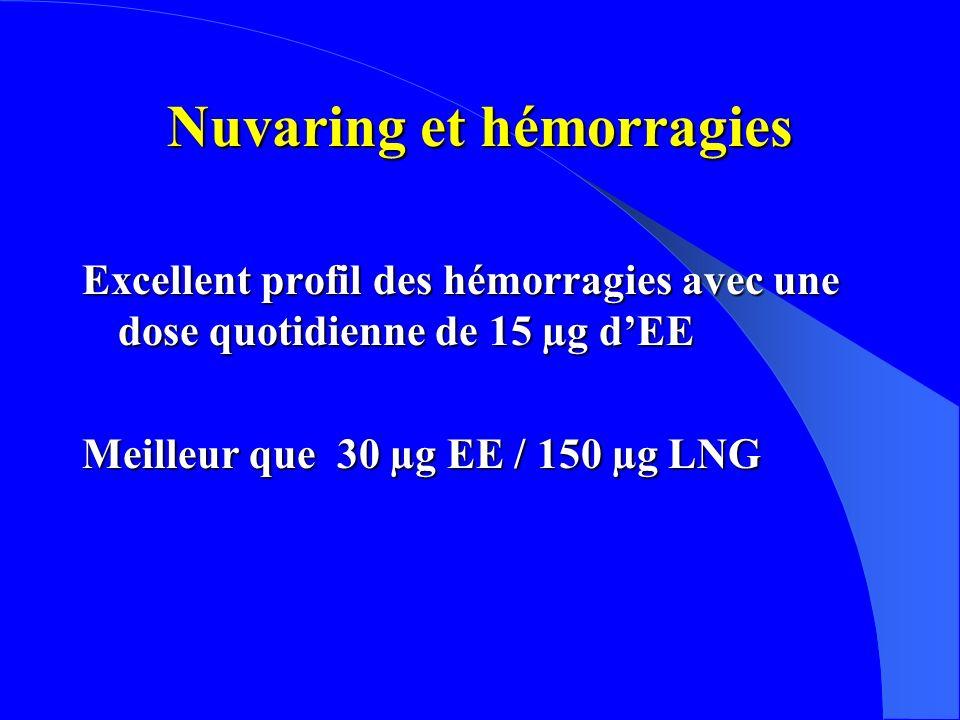 Nuvaring et hémorragies Excellent profil des hémorragies avec une dose quotidienne de 15 µg dEE Meilleur que 30 µg EE / 150 µg LNG