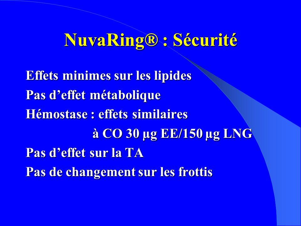 NuvaRing® : Sécurité Effets minimes sur les lipides Pas deffet métabolique Hémostase : effets similaires à CO 30 µg EE/150 µg LNG à CO 30 µg EE/150 µg LNG Pas deffet sur la TA Pas de changement sur les frottis