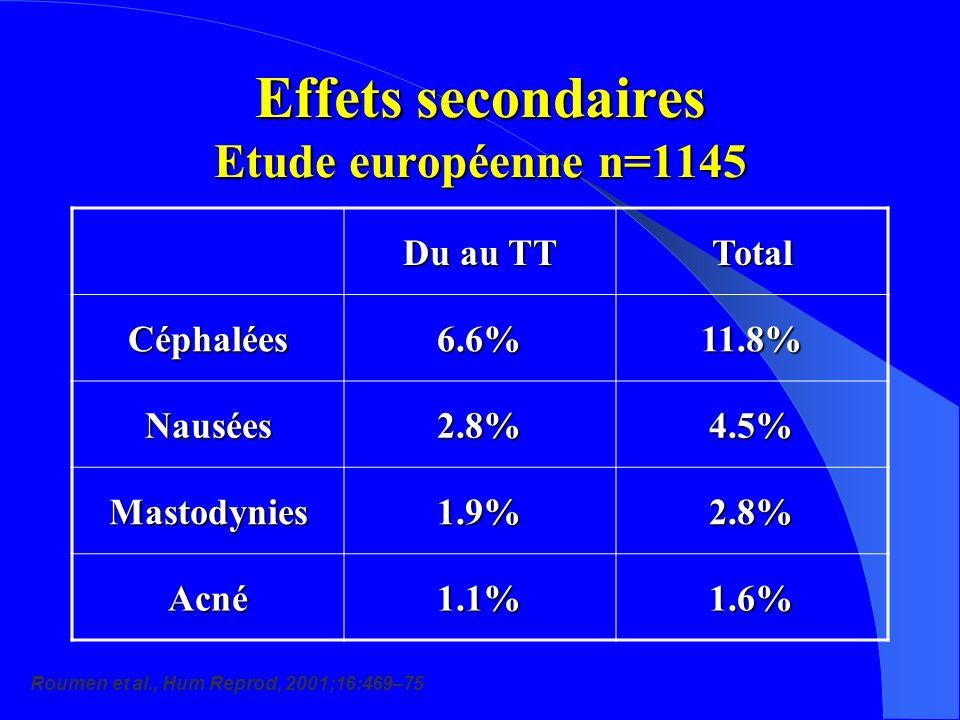 Effets secondaires Etude européenne n=1145 Du au TT Total Céphalées6.6%11.8% Nausées2.8%4.5% Mastodynies1.9%2.8% Acné1.1%1.6% Roumen et al., Hum Reprod, 2001;16:469–75