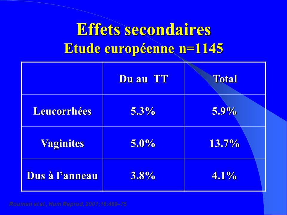 Effets secondaires Etude européenne n=1145 Du au TT Total Leucorrhées5.3%5.9% Vaginites5.0%13.7% Dus à lanneau 3.8%4.1% Roumen et al., Hum Reprod, 2001;16:469–75